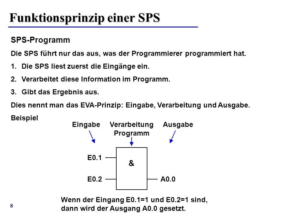 Funktionsprinzip einer SPS