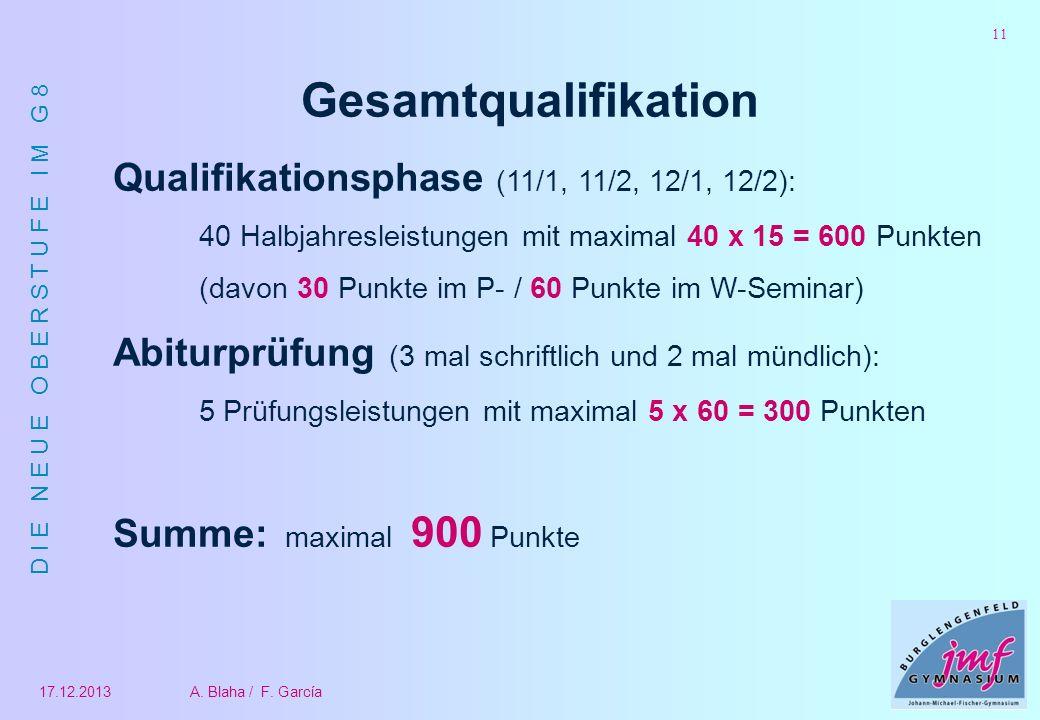 Gesamtqualifikation Qualifikationsphase (11/1, 11/2, 12/1, 12/2):