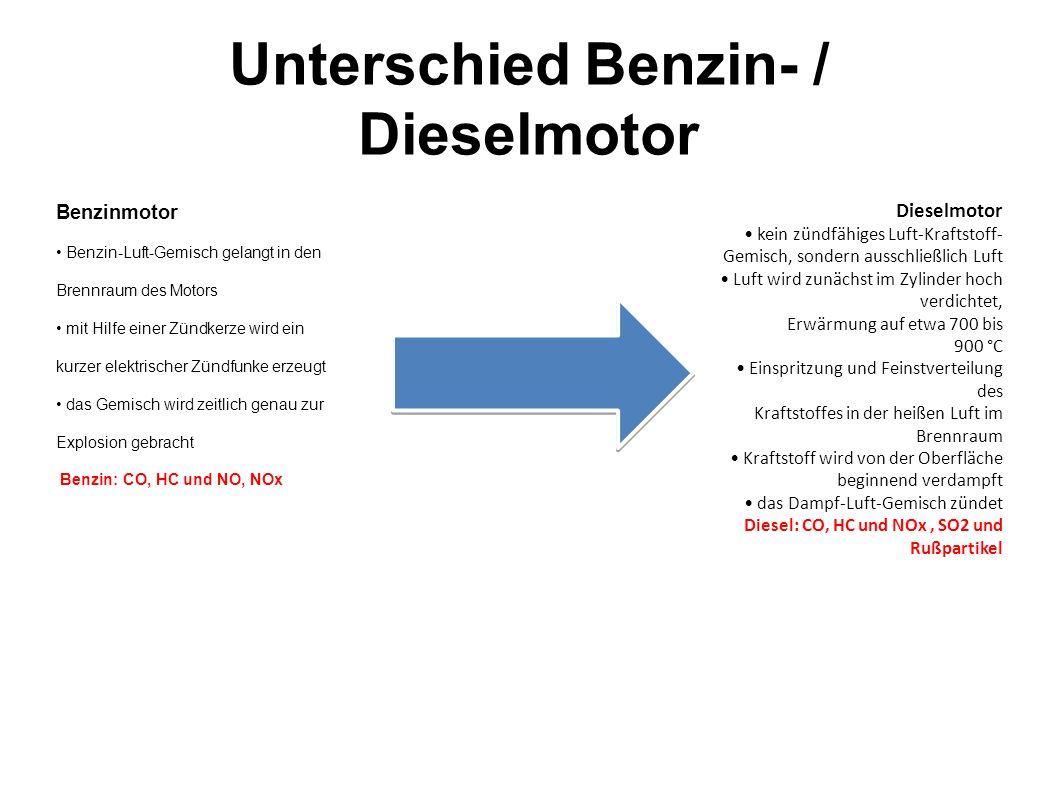 Unterschied Benzin- / Dieselmotor