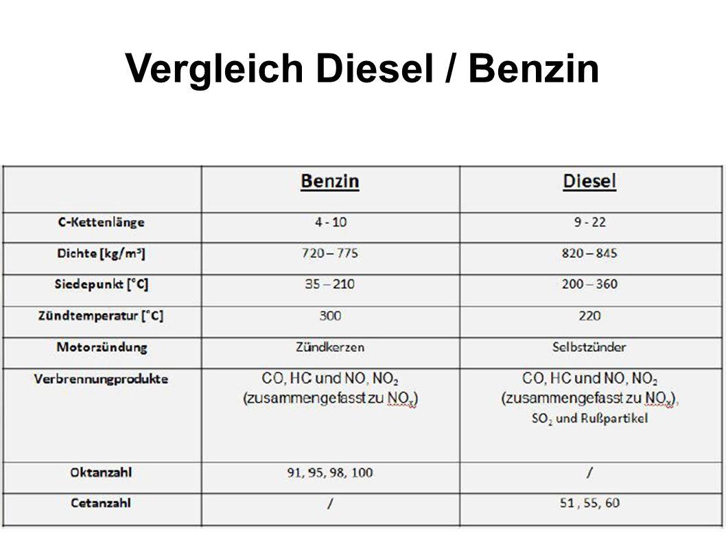 Vergleich Diesel / Benzin
