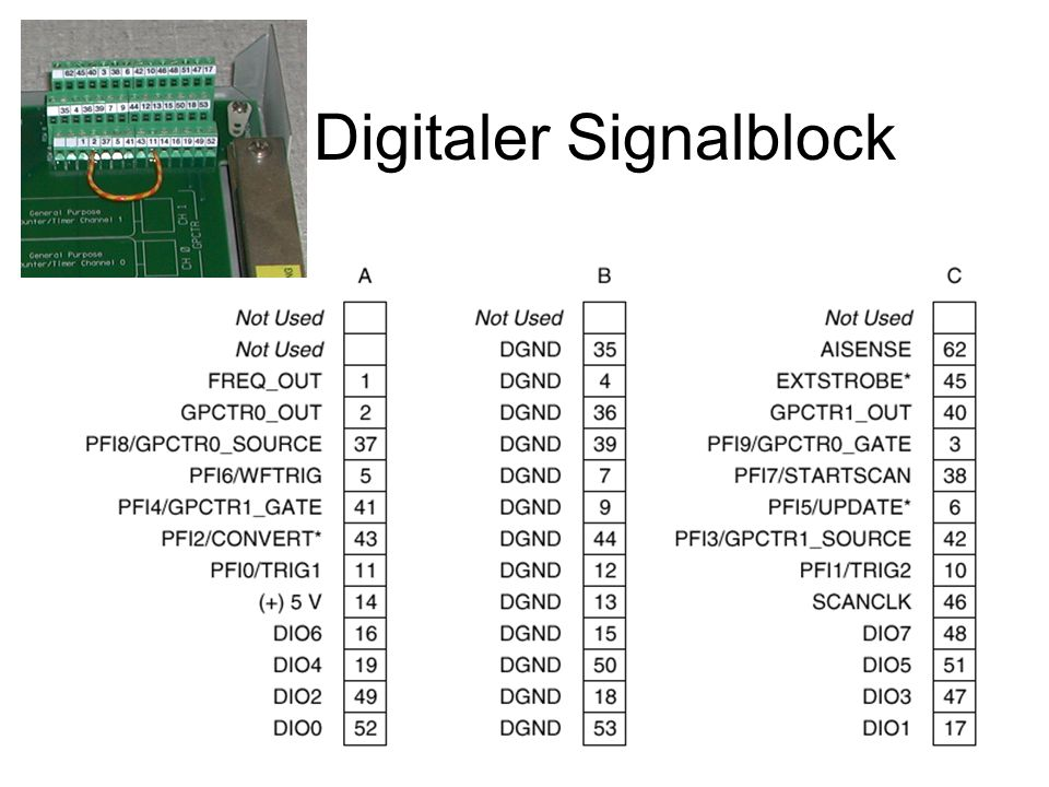 Digitaler Signalblock