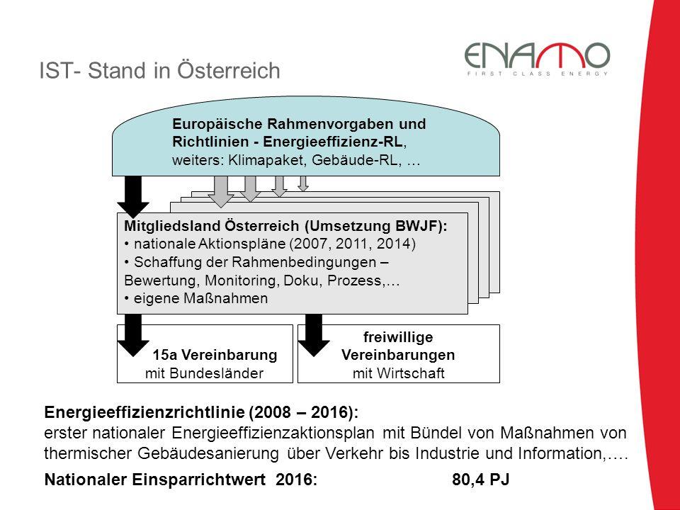 IST- Stand in Österreich