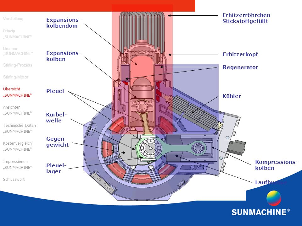 Erhitzerröhrchen Stickstoffgefüllt Expansions- kolbendom Expansions-