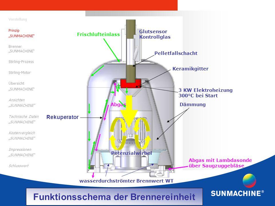 Funktionsschema der Brennereinheit