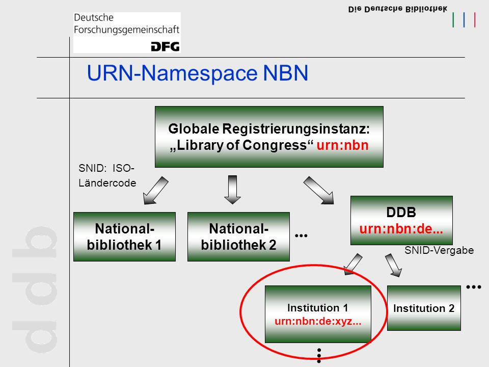 "Globale Registrierungsinstanz: ""Library of Congress urn:nbn"