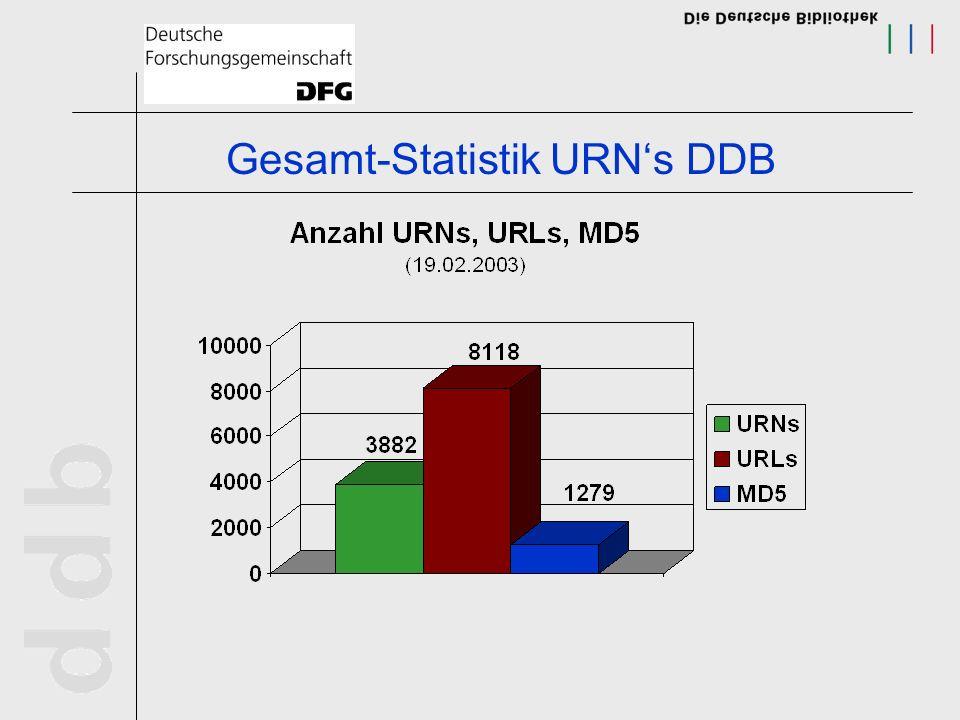 Gesamt-Statistik URN's DDB