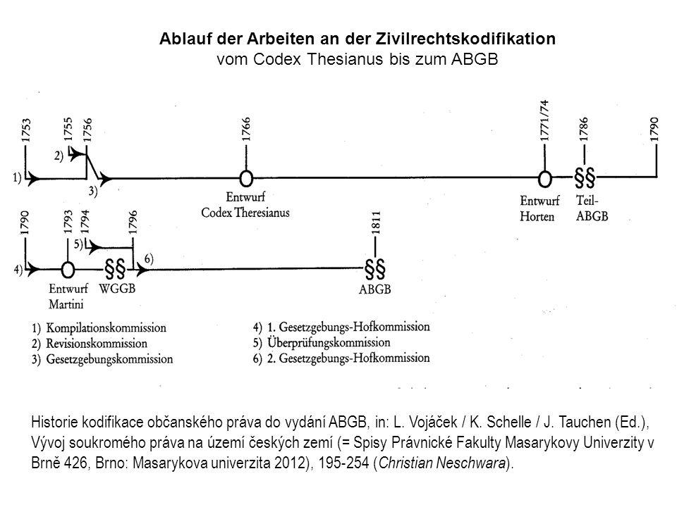 Ablauf der Arbeiten an der Zivilrechtskodifikation vom Codex Thesianus bis zum ABGB