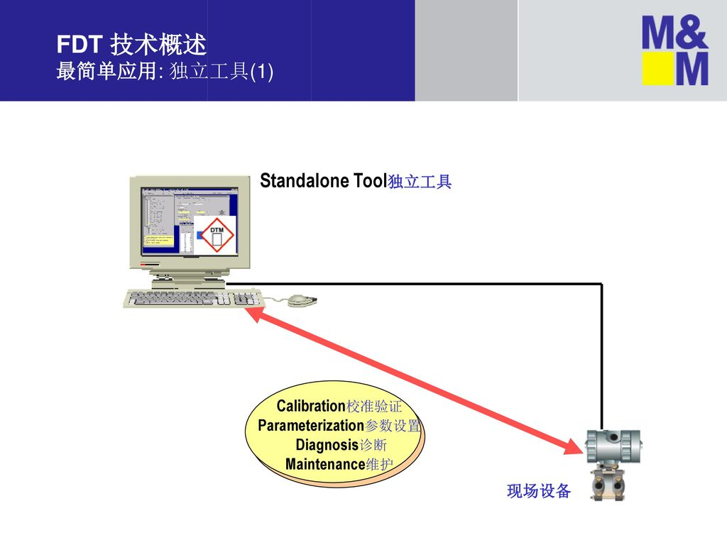 Parameterization参数设置