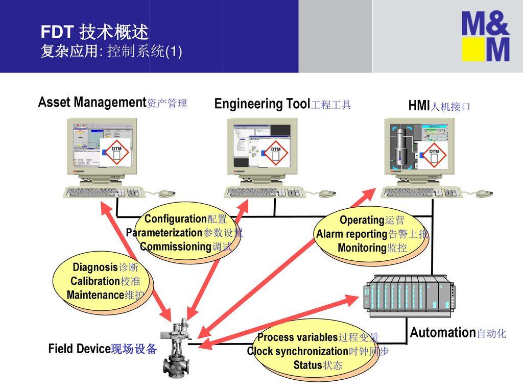 FDT 技术概述 复杂应用: 控制系统(1) Asset Management资产管理 Engineering Tool工程工具