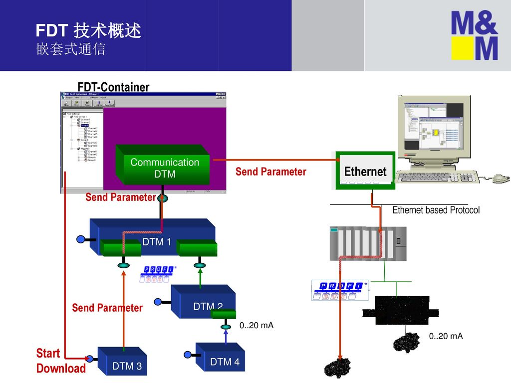FDT 技术概述 嵌套式通信 FDT-Container Ethernet Start Download Send Parameter