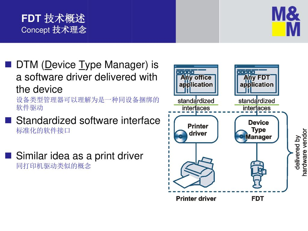 FDT 技术概述 Concept 技术理念 DTM (Device Type Manager) is a software driver delivered with the device 设备类型管理器可以理解为是一种同设备捆绑的软件驱动.
