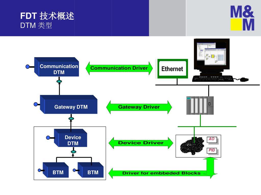 FDT 技术概述 DTM 类型 Communication DTM Ethernet Gateway DTM Device DTM BTM