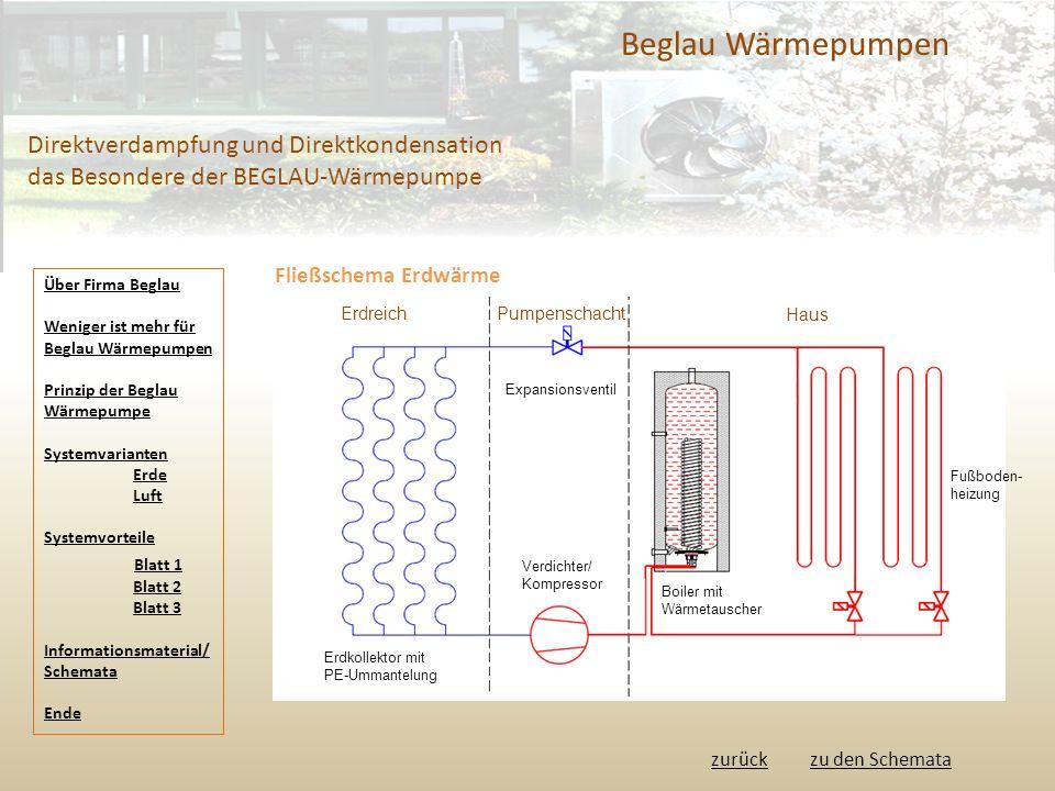 Beglau Wärmepumpen Direktverdampfung und Direktkondensation das Besondere der BEGLAU-Wärmepumpe. Fließschema Erdwärme.