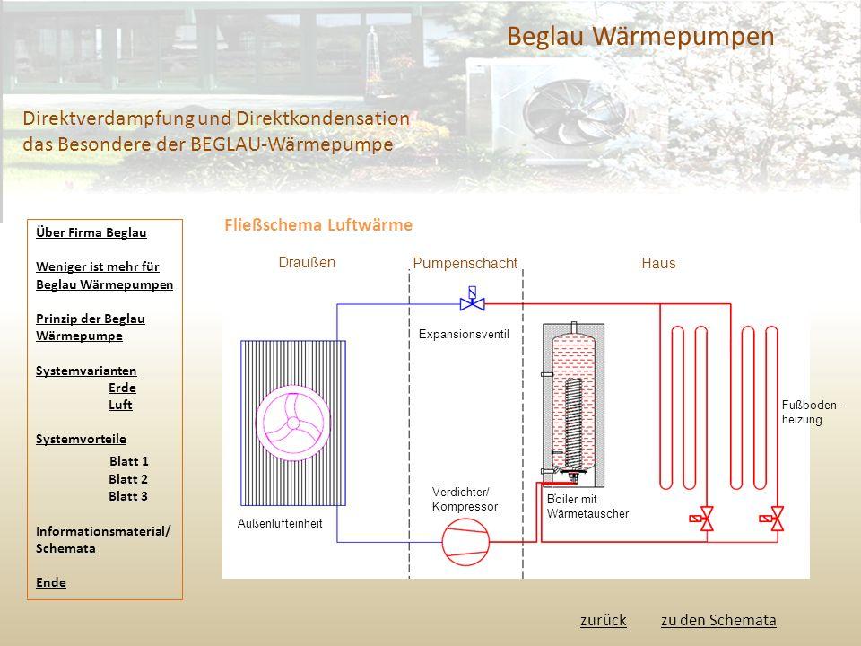 Beglau Wärmepumpen Direktverdampfung und Direktkondensation das Besondere der BEGLAU-Wärmepumpe. Fließschema Luftwärme.