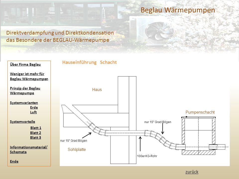 Beglau Wärmepumpen Direktverdampfung und Direktkondensation das Besondere der BEGLAU-Wärmepumpe. Hauseinführung Schacht.