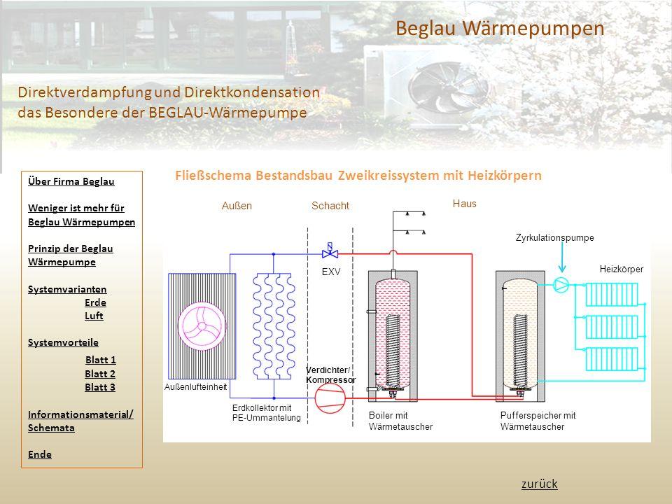 Beglau Wärmepumpen Direktverdampfung und Direktkondensation das Besondere der BEGLAU-Wärmepumpe.