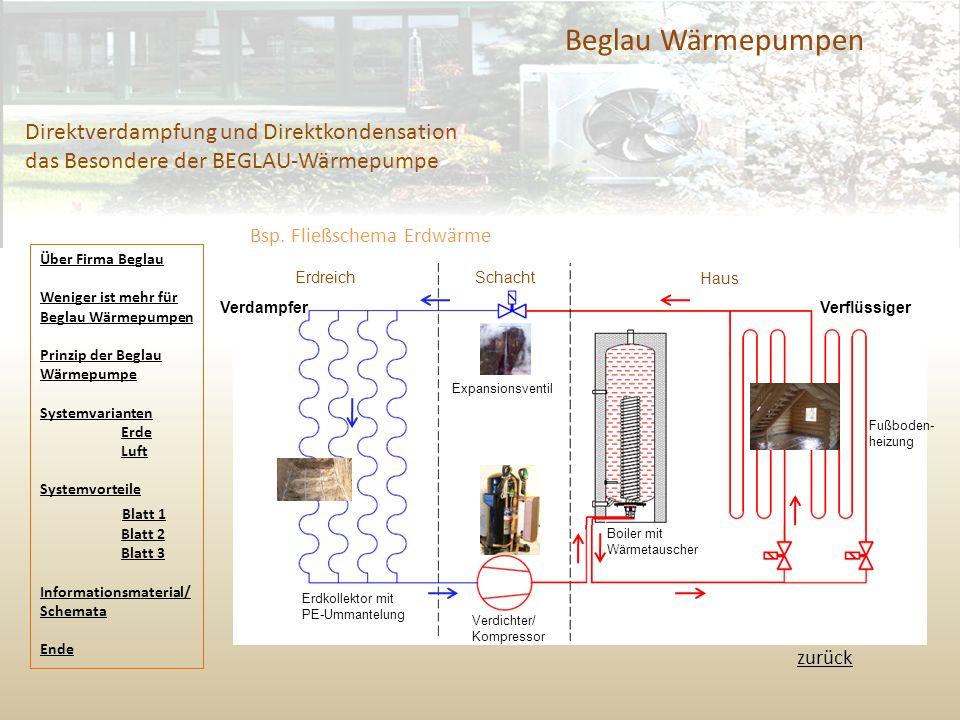 Beglau Wärmepumpen Direktverdampfung und Direktkondensation das Besondere der BEGLAU-Wärmepumpe. Bsp. Fließschema Erdwärme.