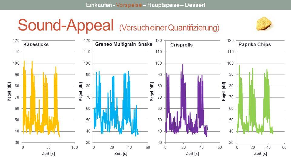 Sound-Appeal (Versuch einer Quantifizierung)