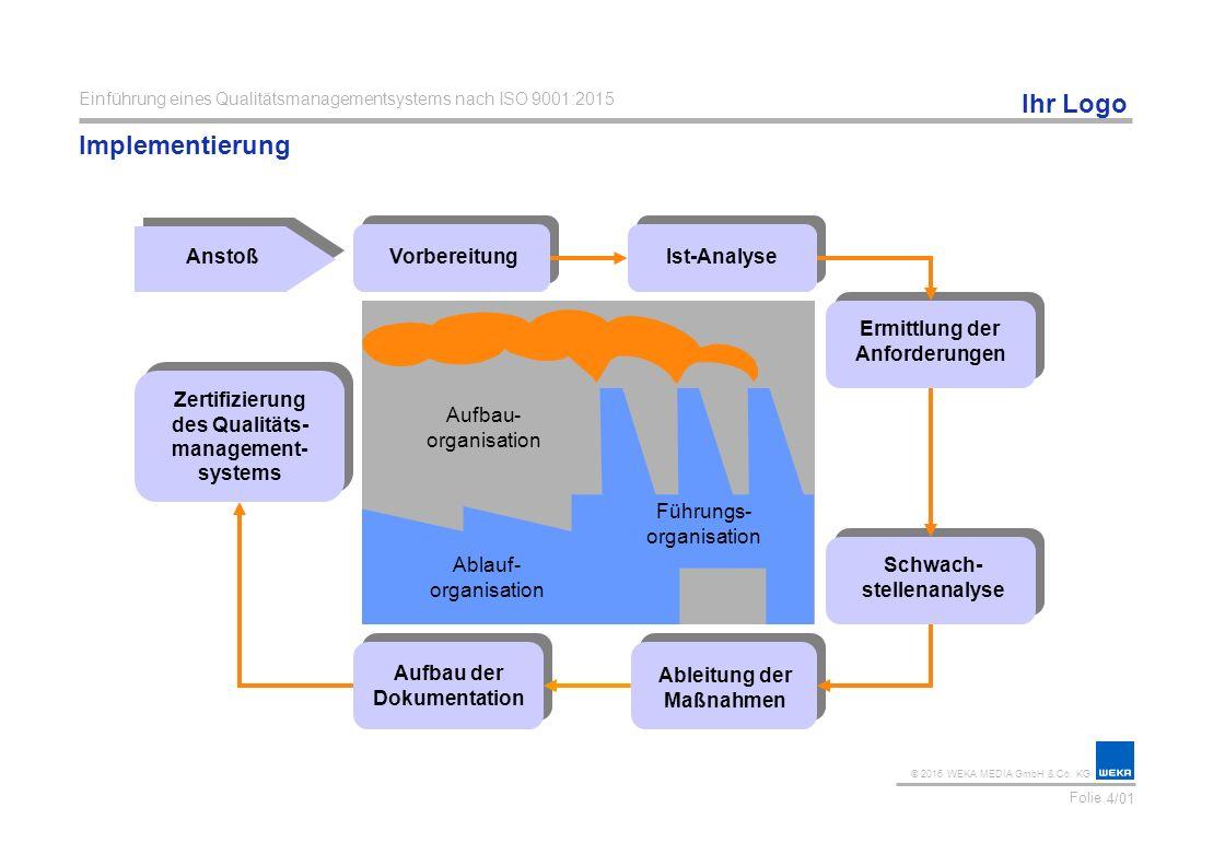 Implementierung Anstoß Vorbereitung Ist-Analyse