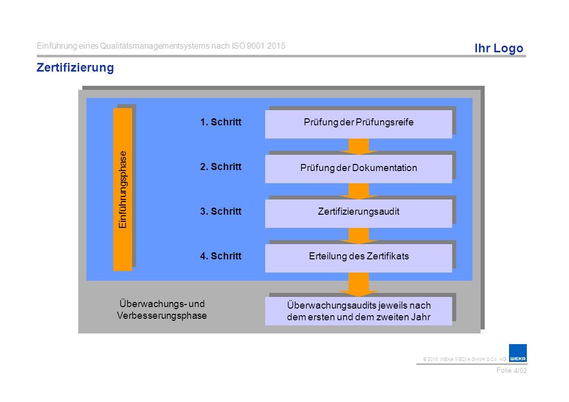 Zertifizierung 1. Schritt Prüfung der Prüfungsreife 2. Schritt