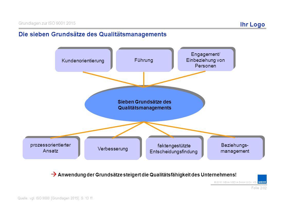 Die sieben Grundsätze des Qualitätsmanagements