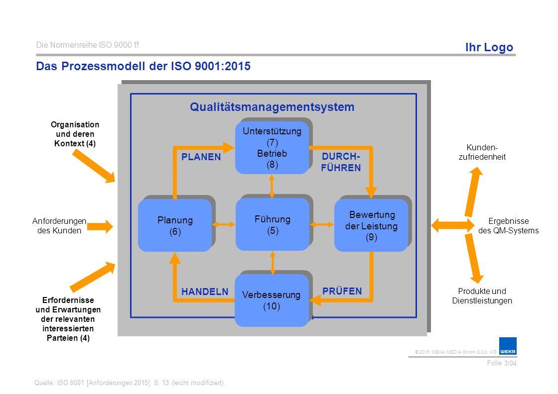 Das Prozessmodell der ISO 9001:2015