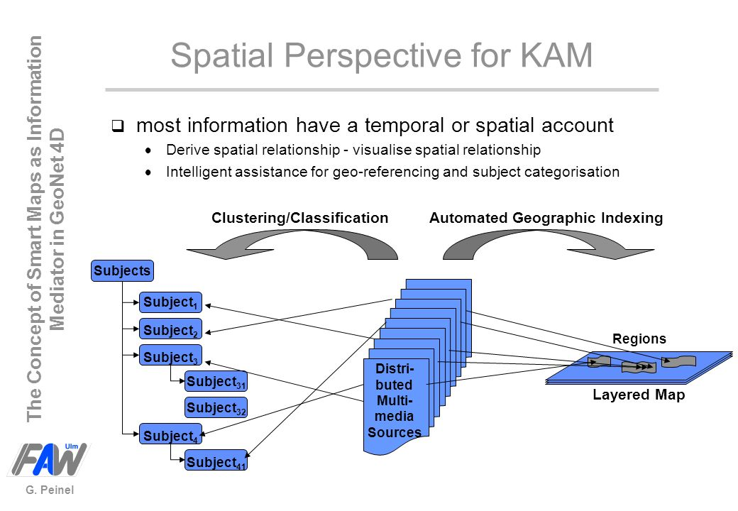 Spatial Perspective for KAM