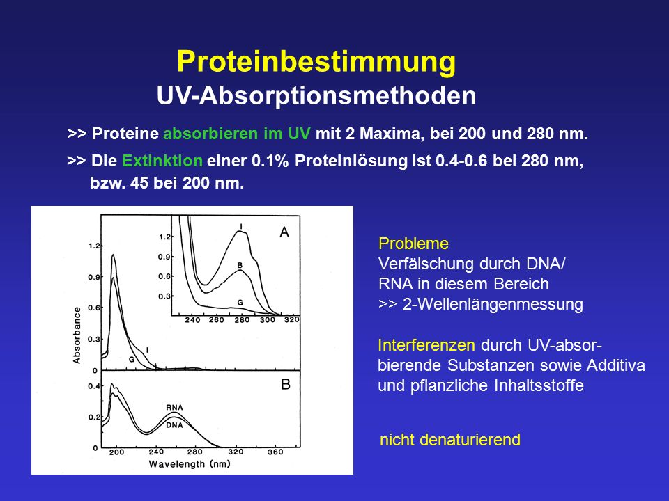 UV-Absorptionsmethoden