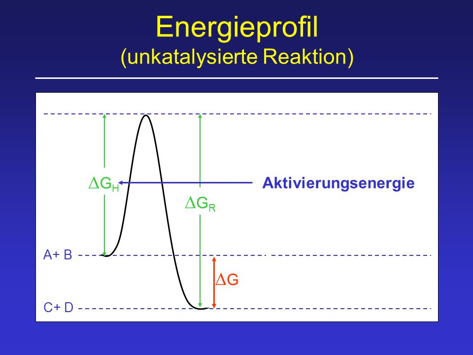 Energieprofil (unkatalysierte Reaktion)