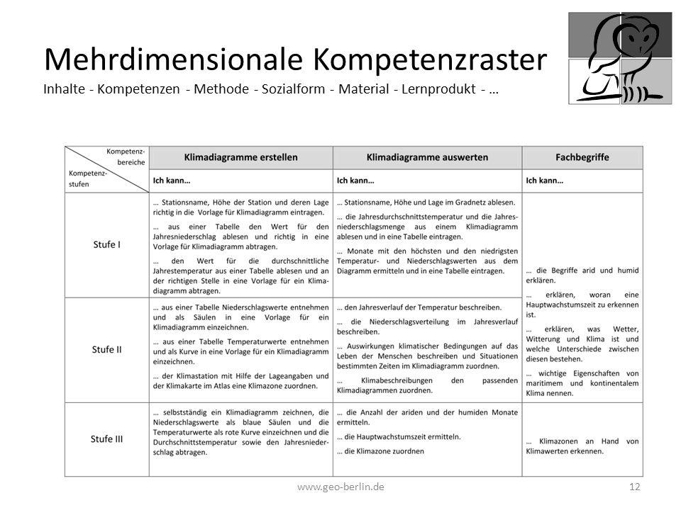 Mehrdimensionale Kompetenzraster Inhalte - Kompetenzen - Methode - Sozialform - Material - Lernprodukt - …
