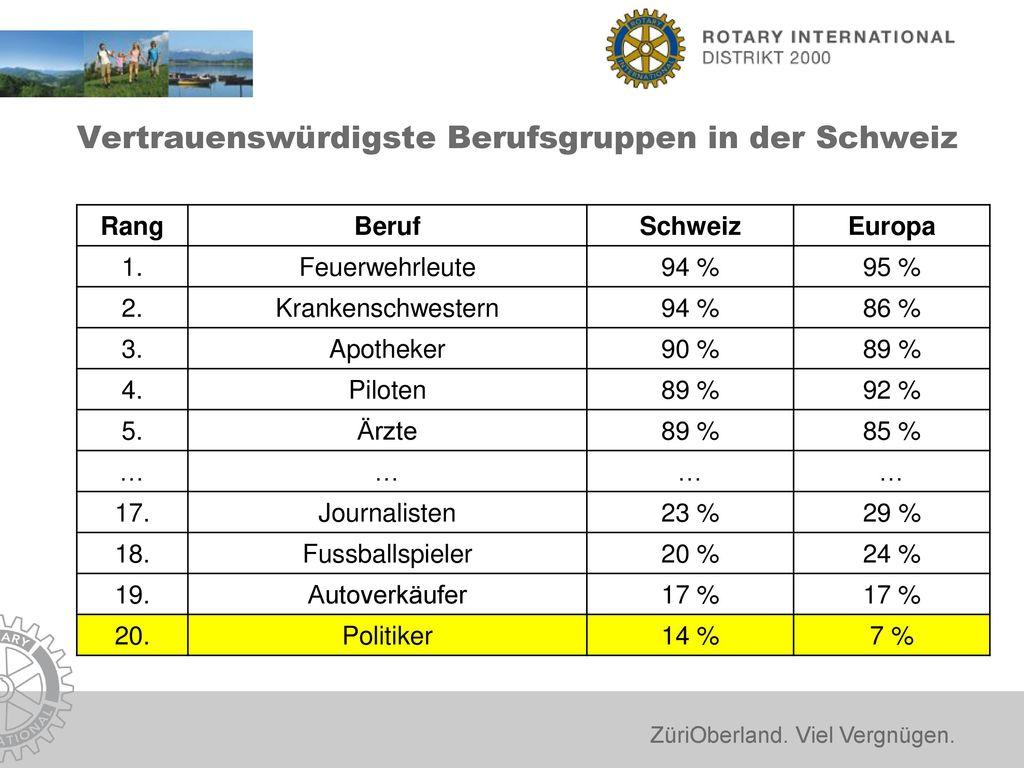 Vertrauenswürdigste Berufsgruppen in der Schweiz