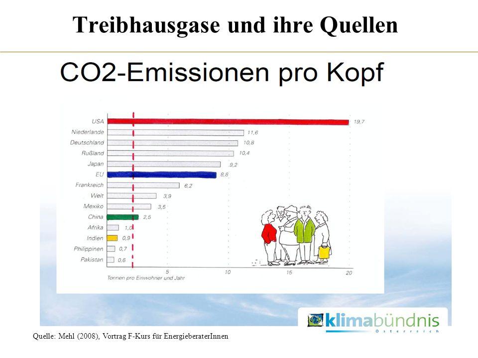 Treibhausgase und ihre Quellen