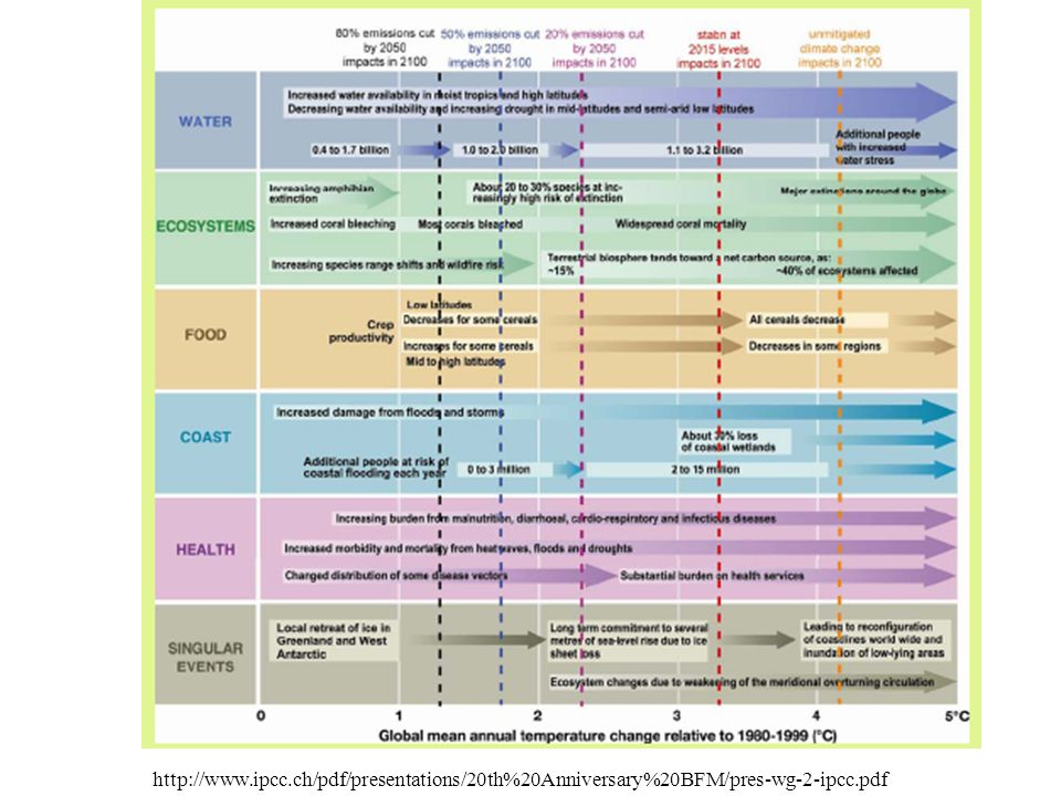 http://www.ipcc.ch/pdf/presentations/20th%20Anniversary%20BFM/pres-wg-2-ipcc.pdf
