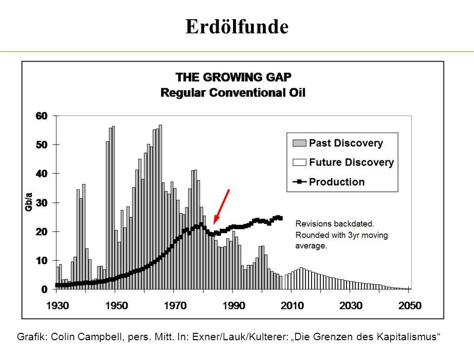 Erdölfunde Grafik: Colin Campbell, pers. Mitt.
