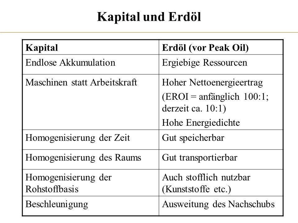 Kapital und Erdöl Kapital Erdöl (vor Peak Oil) Endlose Akkumulation