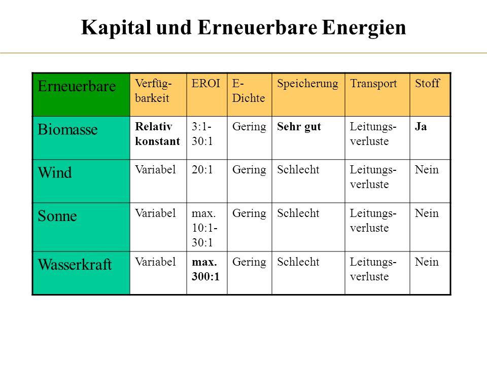 Kapital und Erneuerbare Energien