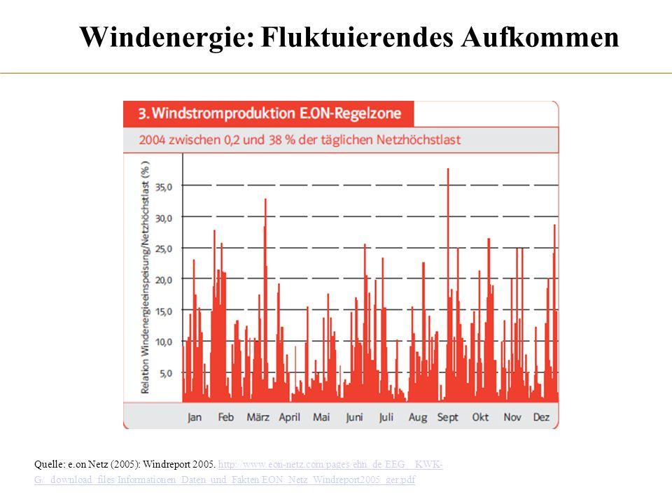 Windenergie: Fluktuierendes Aufkommen