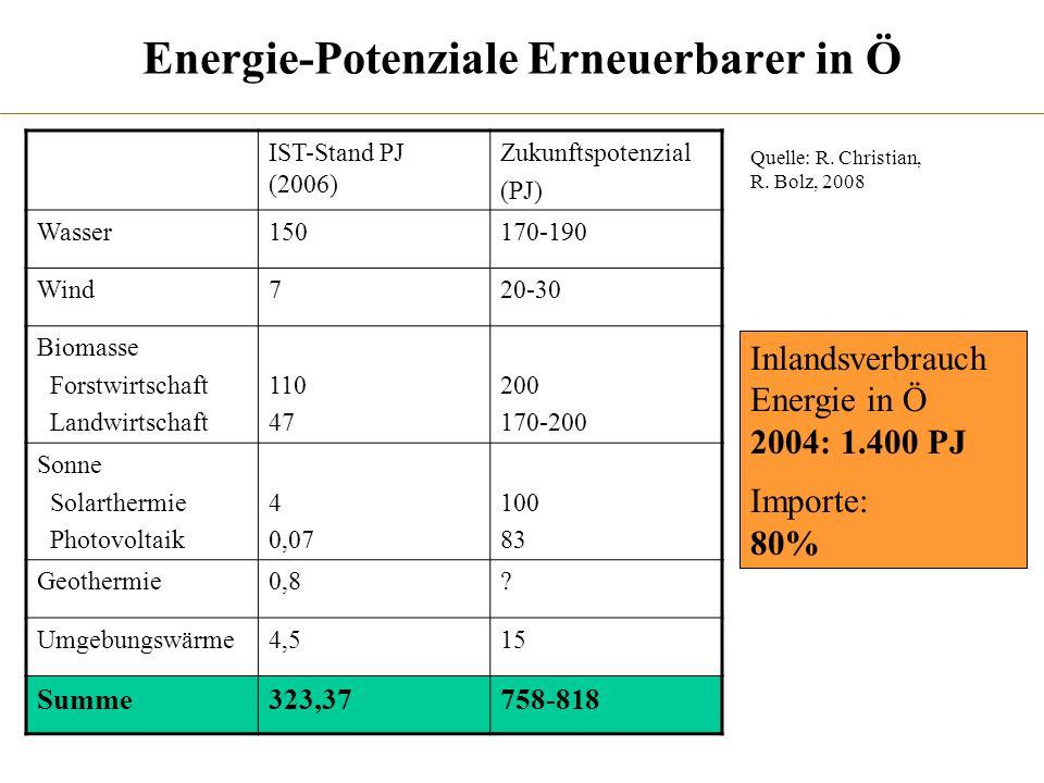Energie-Potenziale Erneuerbarer in Ö