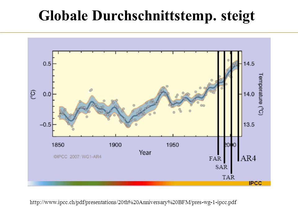 Globale Durchschnittstemp. steigt