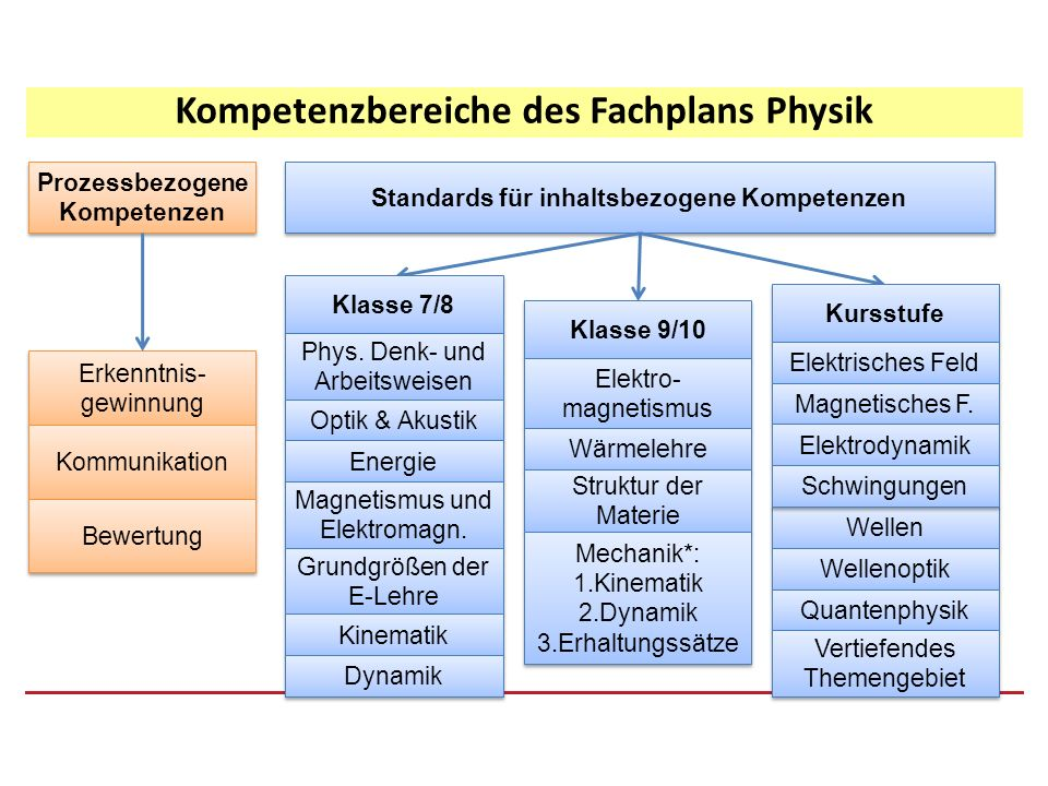 Kompetenzbereiche des Fachplans Physik