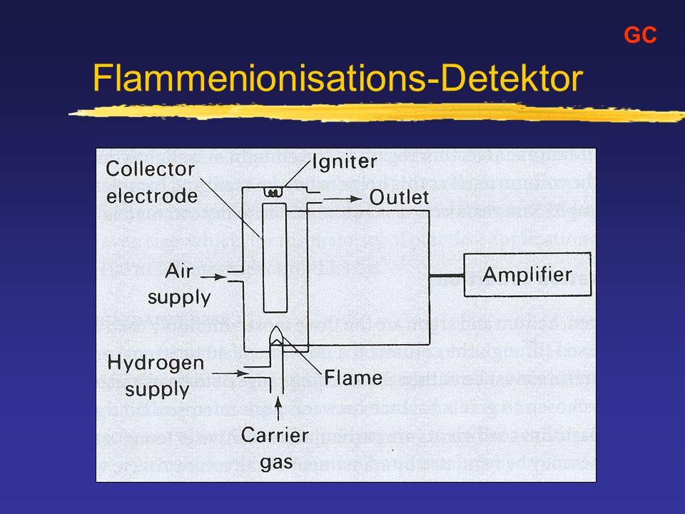 Flammenionisations-Detektor