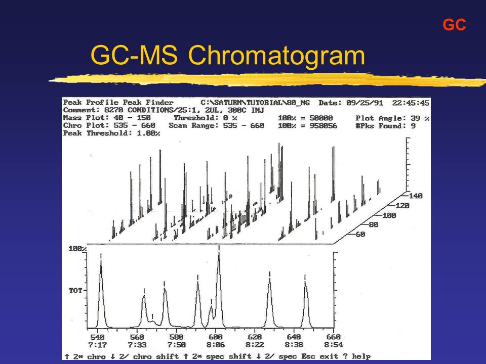 GC-MS Chromatogram GC
