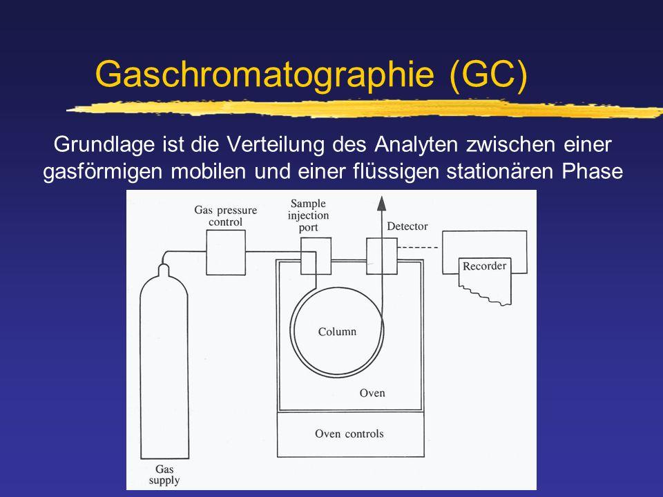 Gaschromatographie (GC)