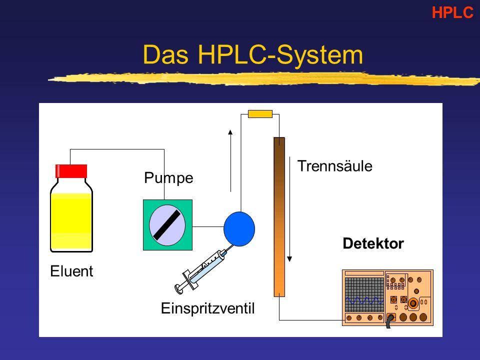 HPLC Das HPLC-System Trennsäule Pumpe Detektor Eluent Einspritzventil