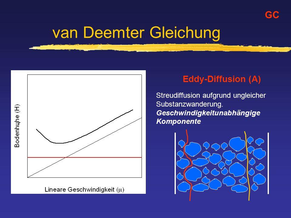 van Deemter Gleichung GC Eddy-Diffusion (A)