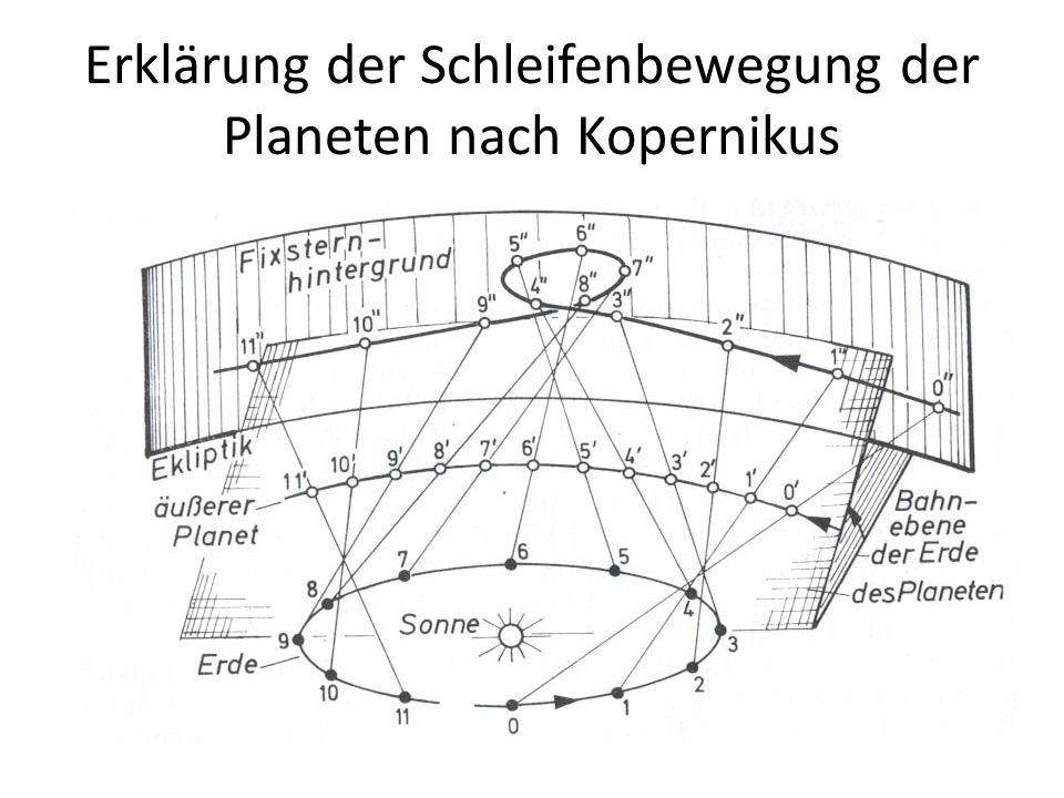 Erklärung der Schleifenbewegung der Planeten nach Kopernikus
