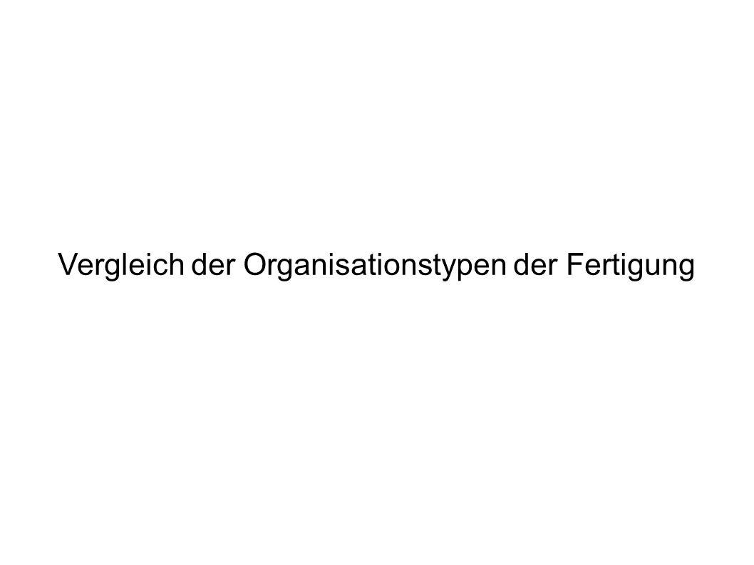 Vergleich der Organisationstypen der Fertigung