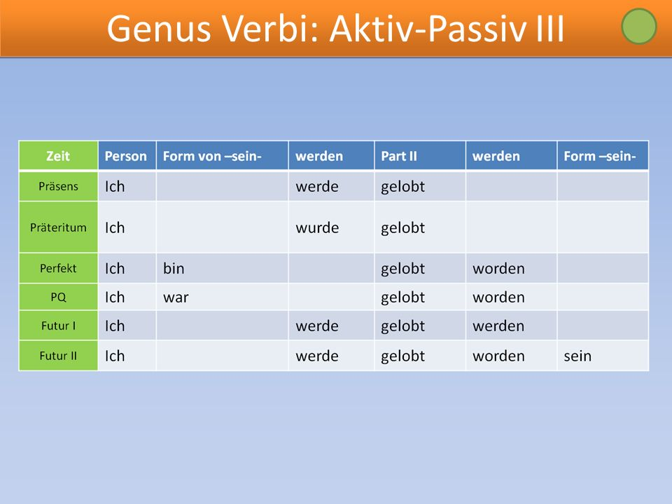 Genus Verbi: Aktiv-Passiv III