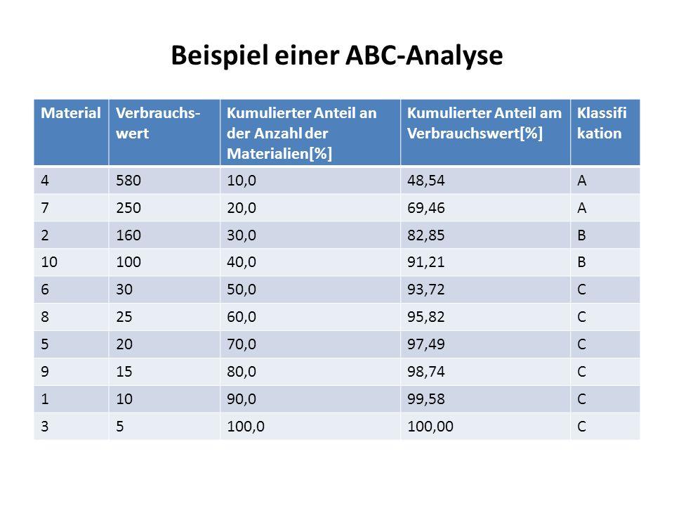 Beispiel einer ABC-Analyse