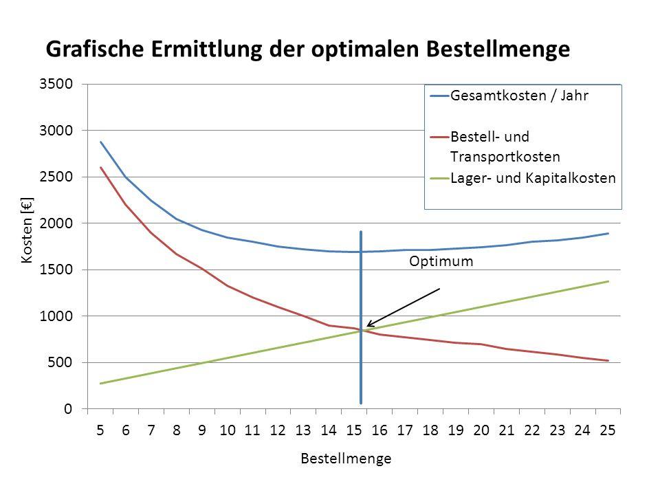 Grafische Ermittlung der optimalen Bestellmenge